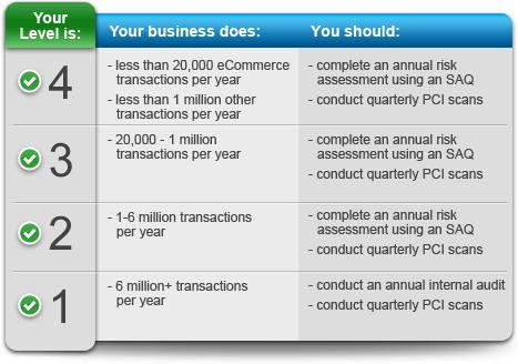 pci compliance pci dss compliance pci compliant complaince101