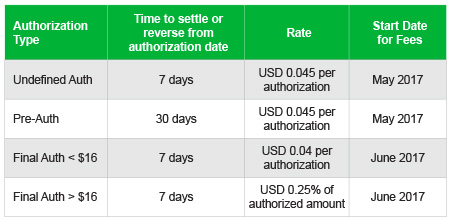 Grid Showing Authorization Type, Rate, and Start Date For Fees